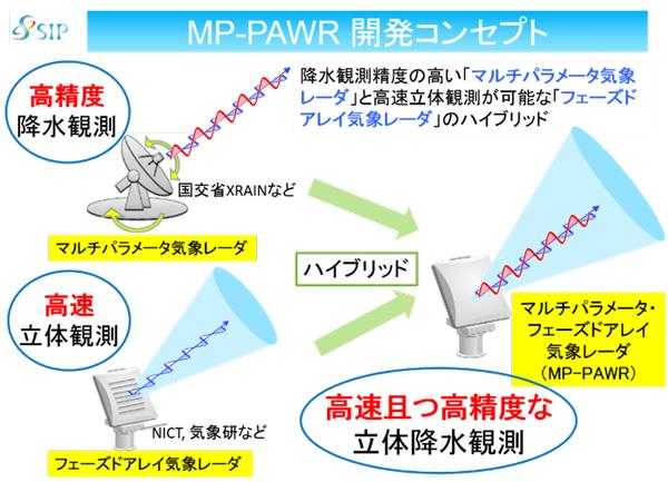 MP-PAWR